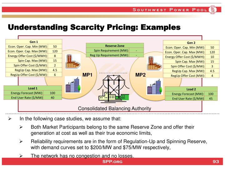 Understanding Scarcity Pricing: Examples