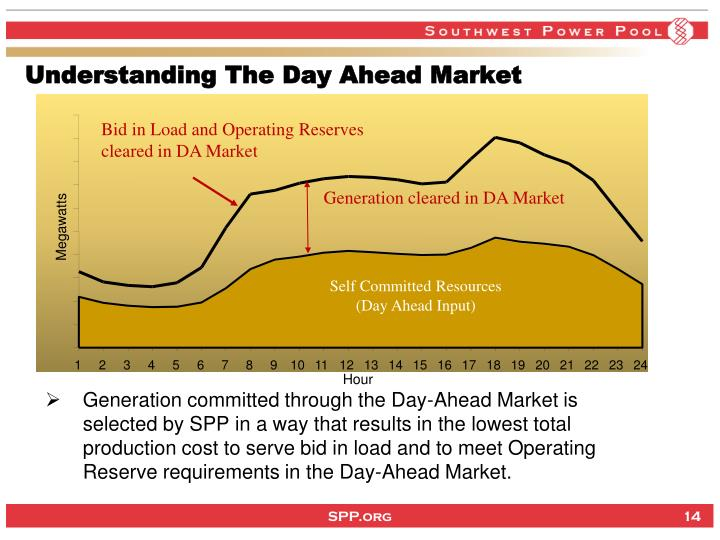 Understanding The Day Ahead Market