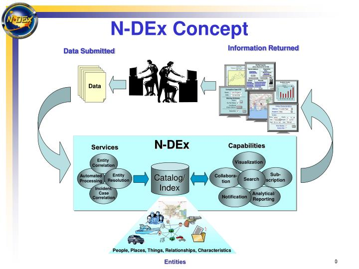 N-DEx Concept