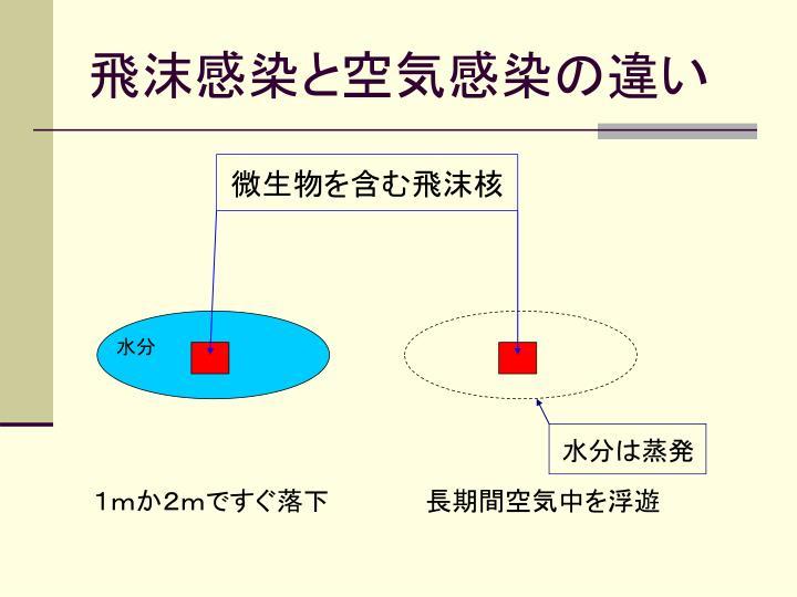 飛沫感染と空気感染の違い