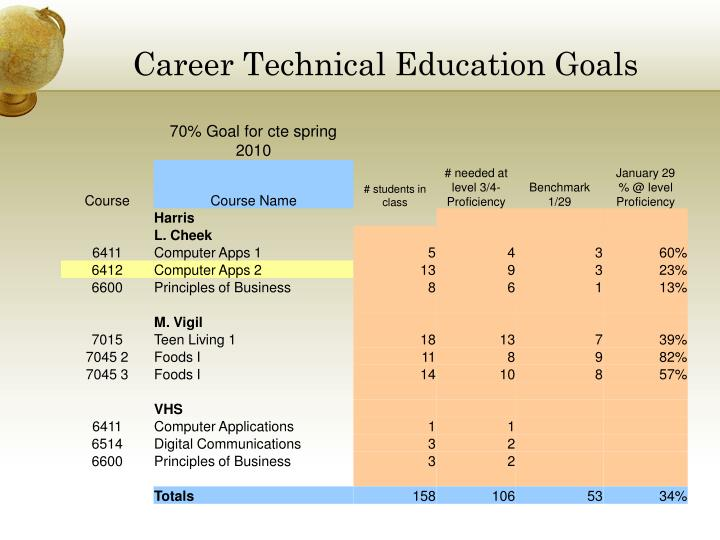 Career Technical Education Goals