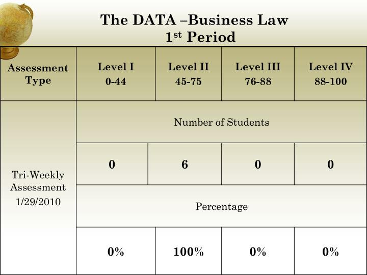 The DATA –Business Law