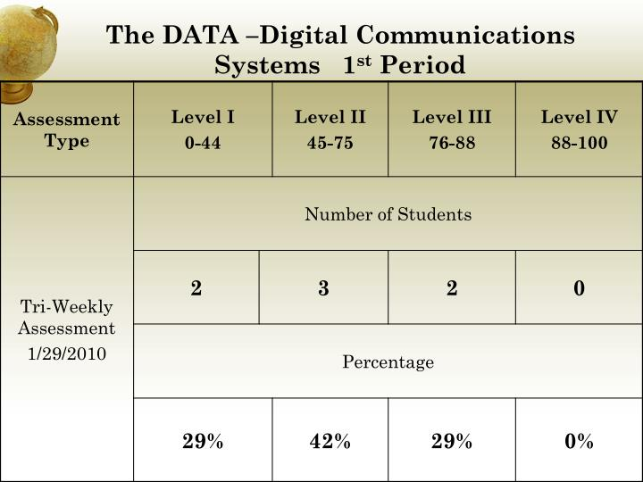 The DATA –Digital Communications  Systems   1