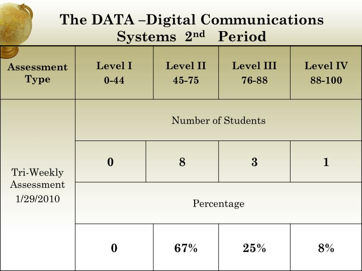 The DATA –Digital Communications Systems  2