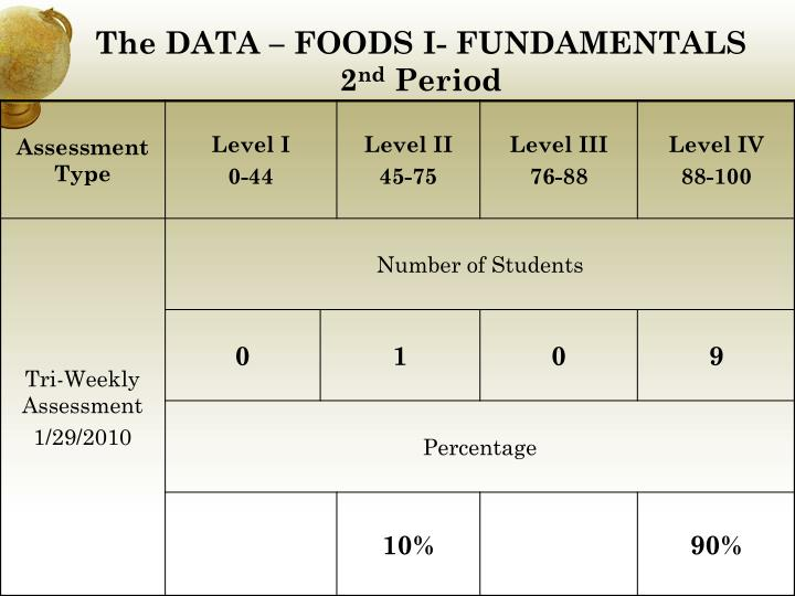 The data foods i fundamentals 2 nd period