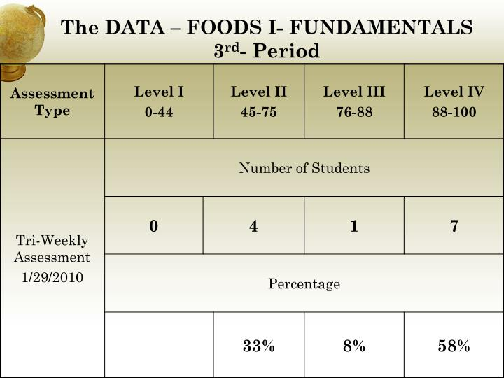 The data foods i fundamentals 3 rd period