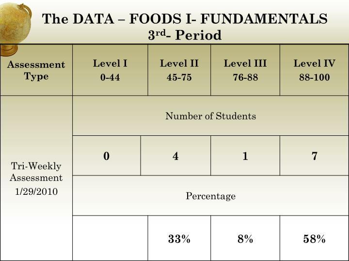 The DATA – FOODS I- FUNDAMENTALS