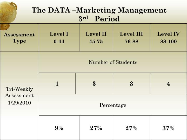 The DATA –Marketing Management