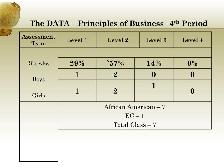 The DATA – Principles of Business– 4