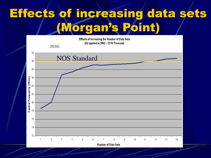 Effects of increasing data sets