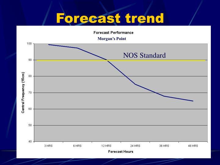 Forecast trend