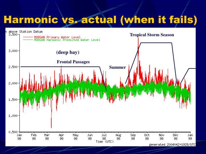 Harmonic vs. actual (when it fails)