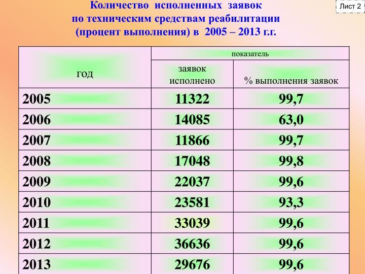 Количество  исполненных  заявок