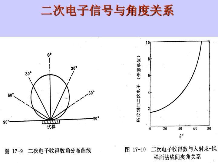二次电子信号与角度关系