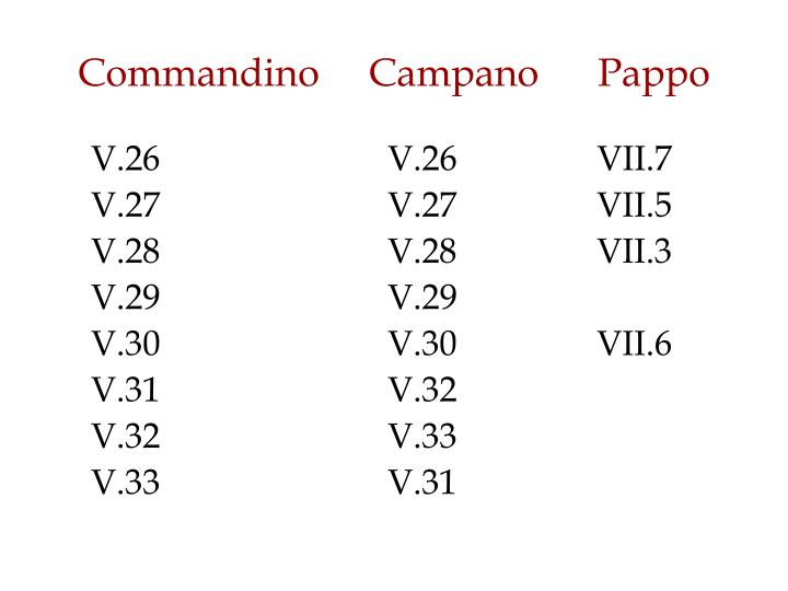 Commandino     Campano      Pappo