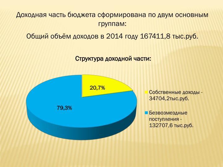 Доходная часть бюджета сформирована по двум основным группам: