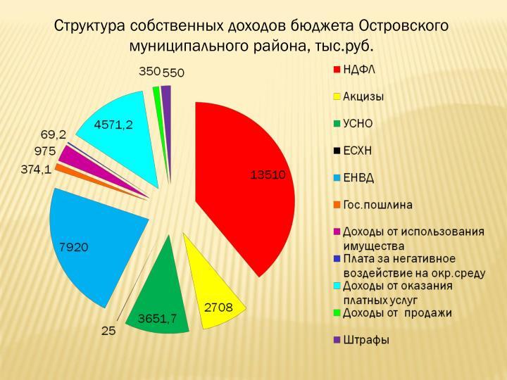 Структура собственных доходов бюджета Островского муниципального района, тыс.руб.