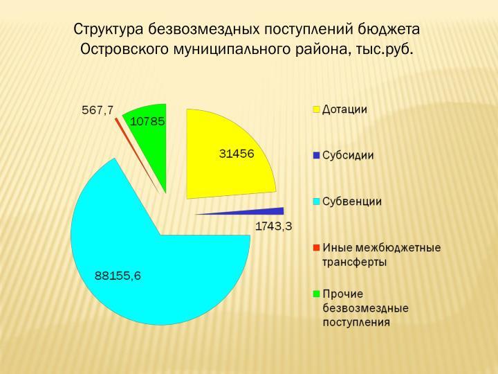 Структура безвозмездных поступлений бюджета Островского муниципального района, тыс.руб.