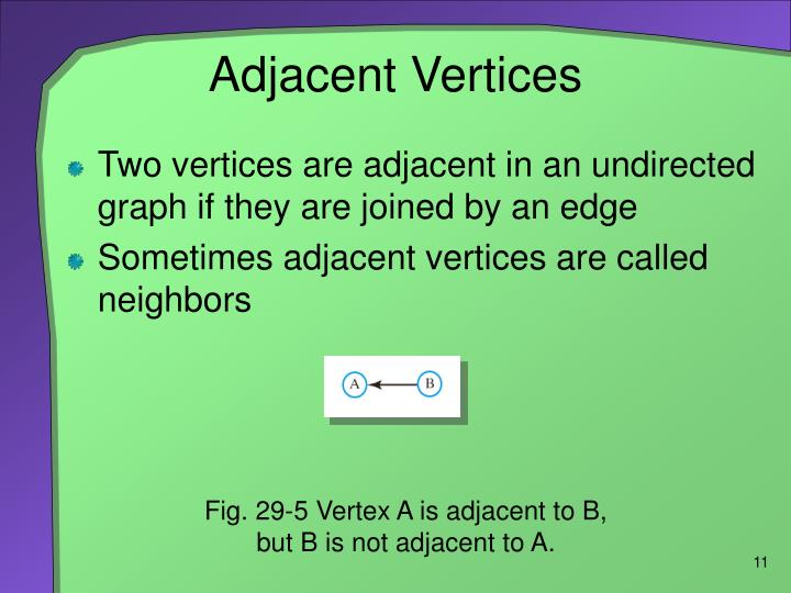 Adjacent Vertices