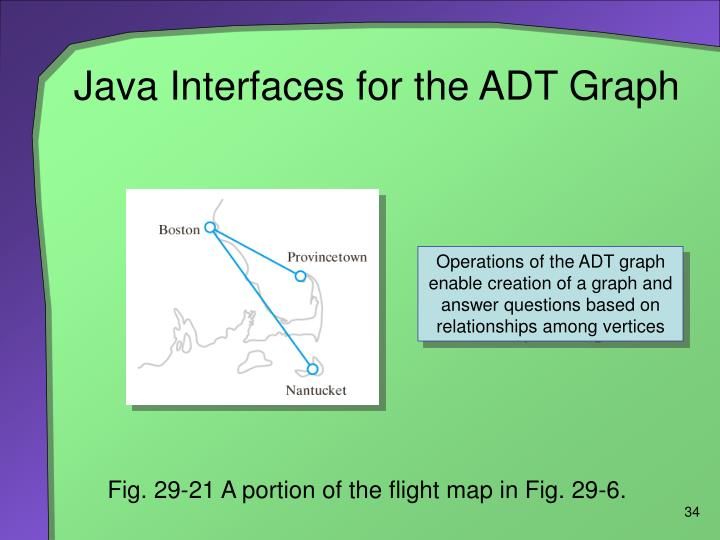 Java Interfaces for the ADT Graph