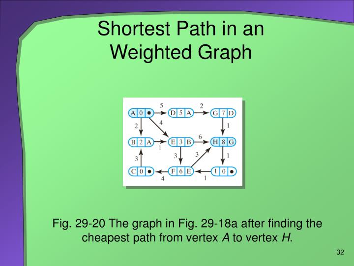 Shortest Path in an