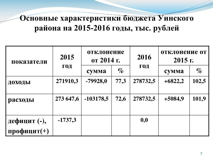 Основные характеристики бюджета Уинского района на 2015-2016 годы, тыс. рублей