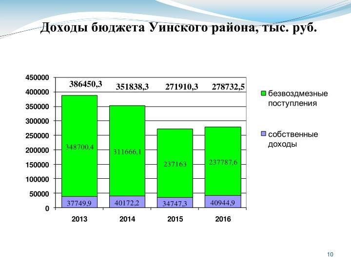 Доходы бюджета Уинского района, тыс. руб.