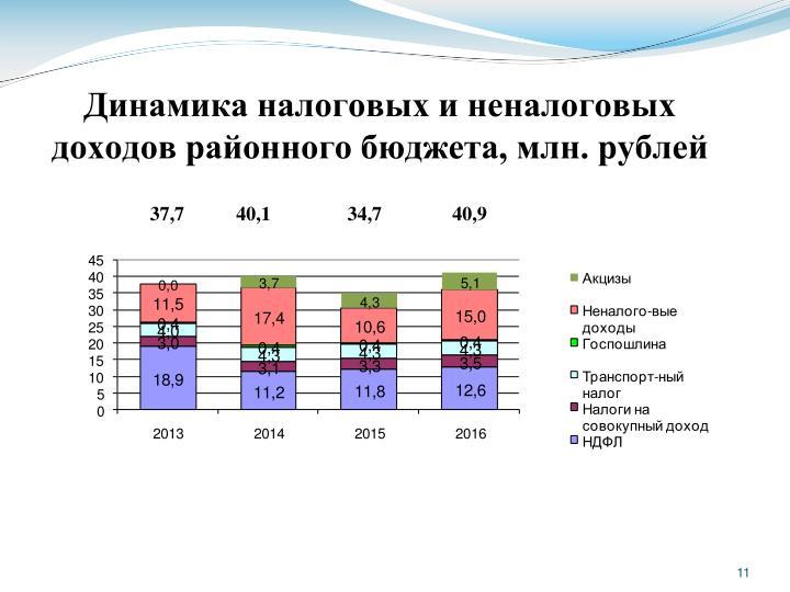 Динамика налоговых и неналоговых доходов районного бюджета, млн. рублей
