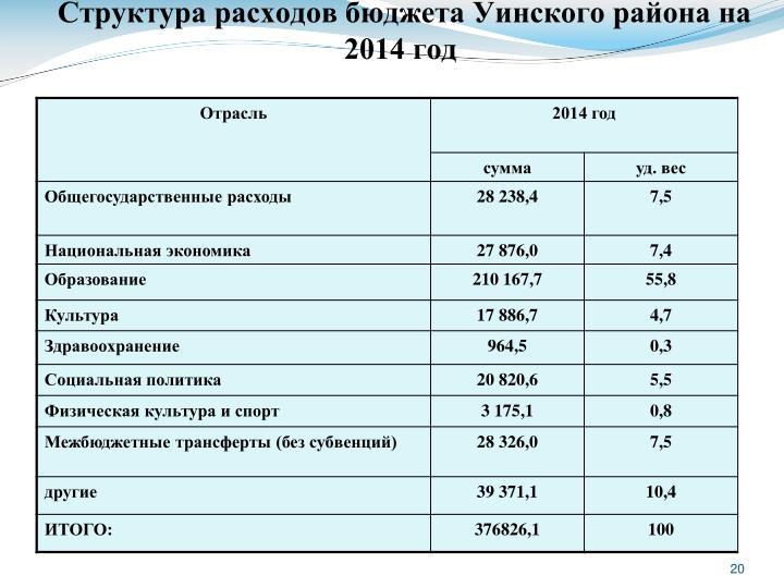 Структура расходов бюджета Уинского района на 2014 год