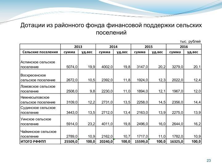 Дотации из районного фонда финансовой поддержки сельских поселений