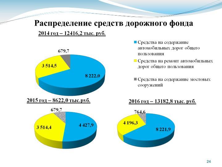 Распределение средств дорожного фонда