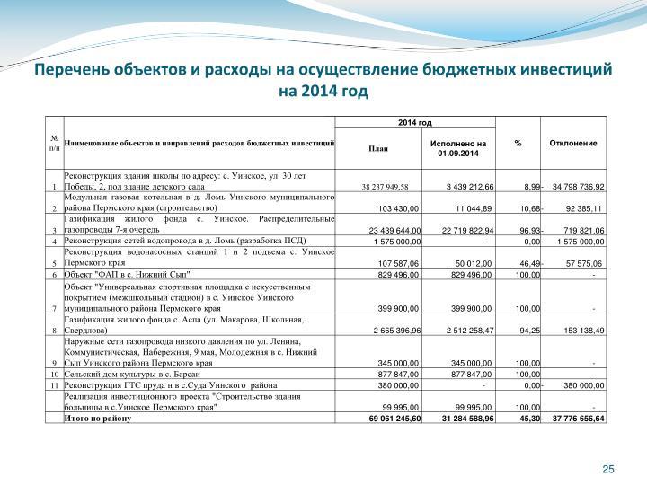 Перечень объектов и расходы на осуществление бюджетных инвестиций на 2014 год