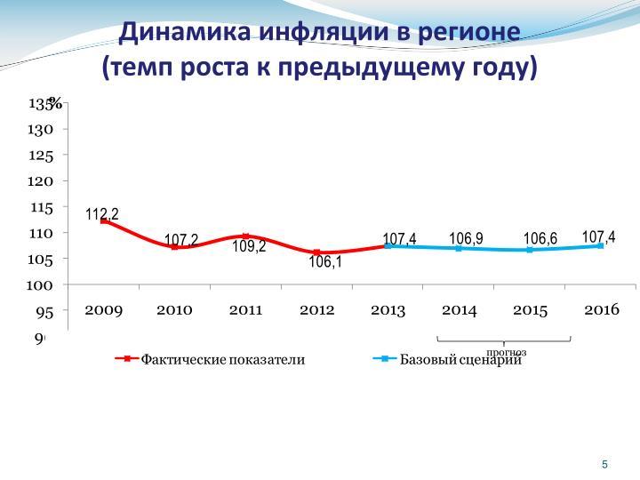 Динамика инфляции в регионе