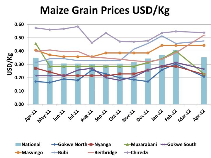 Maize Grain Prices USD/Kg