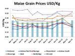 maize grain prices usd kg