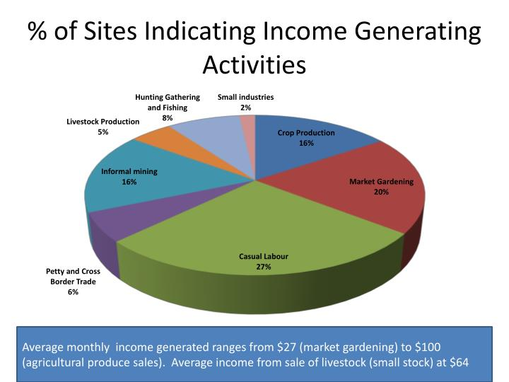 Of sites indicating income generating activities