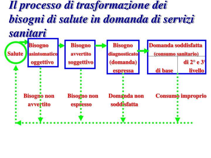 Il processo di trasformazione dei bisogni di salute in domanda di servizi sanitari