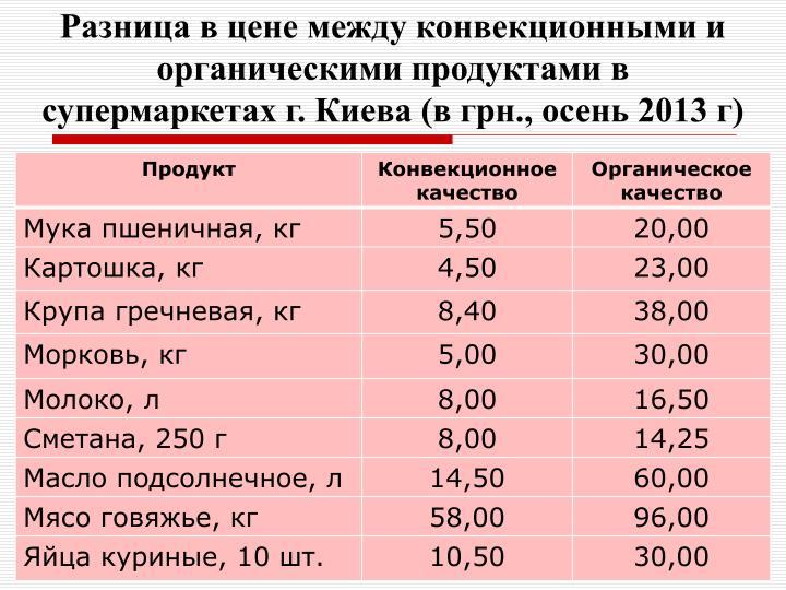 Разница в цене между конвекционными и органическими продуктами в супермаркетах г. Киева (в грн., осень 2013 г)