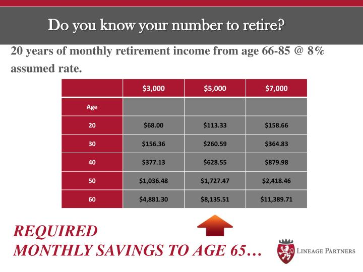 Do you know your number to retire?