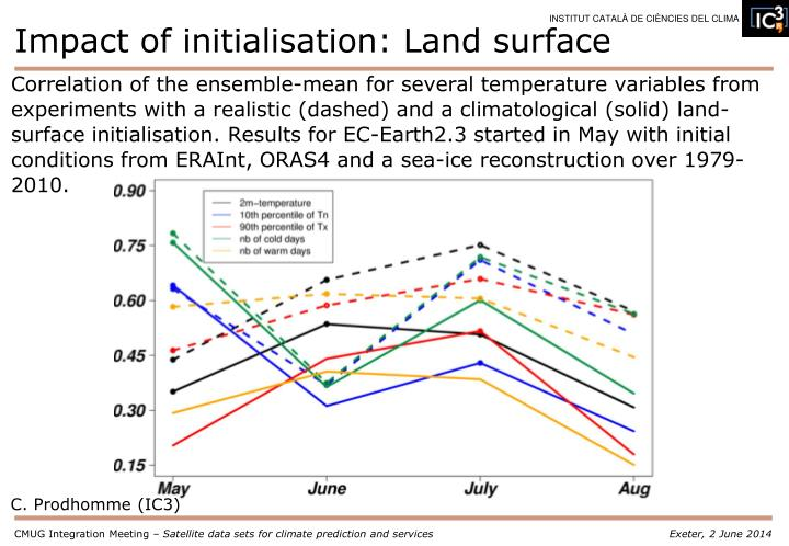 Correlation of the ensemble-mean for several temperature variables from experiments with a realistic (dashed) and a climatological (solid) land-surface initialisation. Results for EC-Earth2.3 started in May with initial conditions from ERAInt, ORAS4 and a sea-ice reconstruction over 1979-2010.