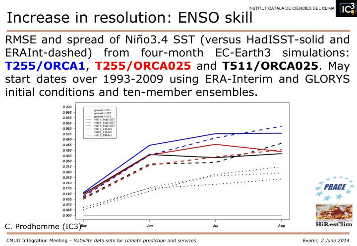 Increase in resolution: ENSO skill