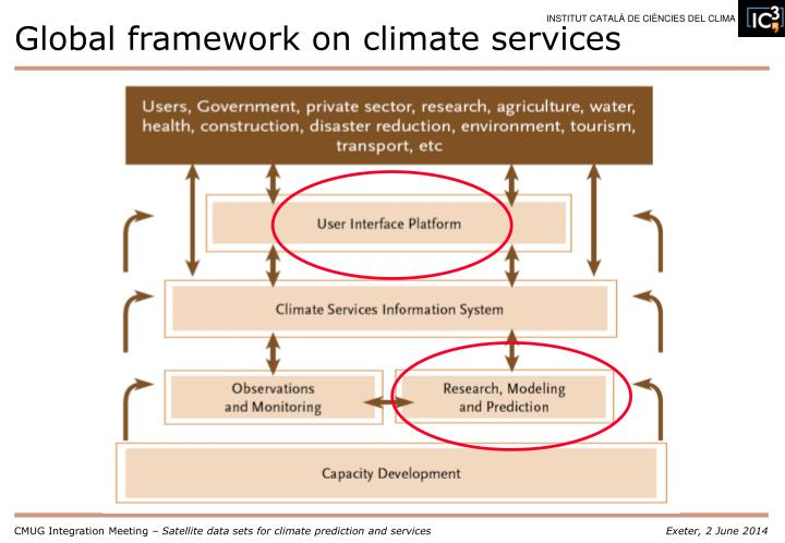 Global framework on climate services