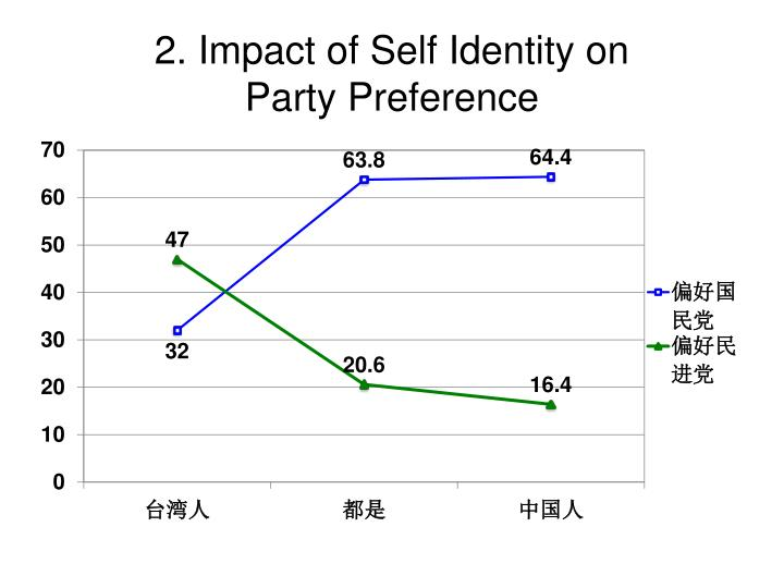 2. Impact of Self Identity on