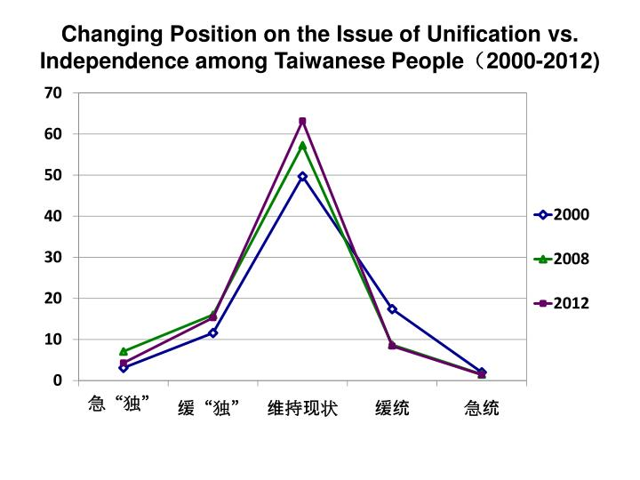 Changing Position on the Issue of Unification vs. Independence among Taiwanese People