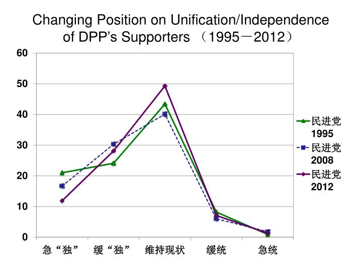 Changing Position on Unification/Independence