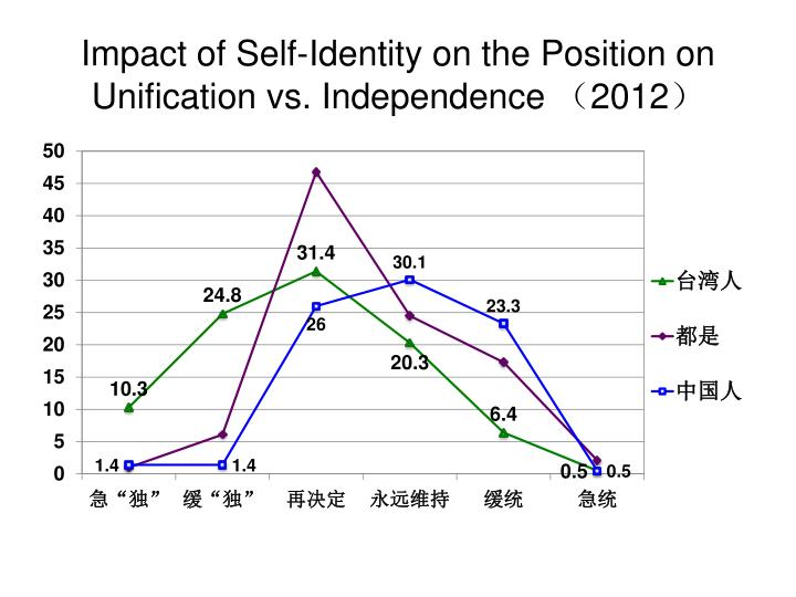 Impact of Self-Identity on the Position on Unification vs. Independence