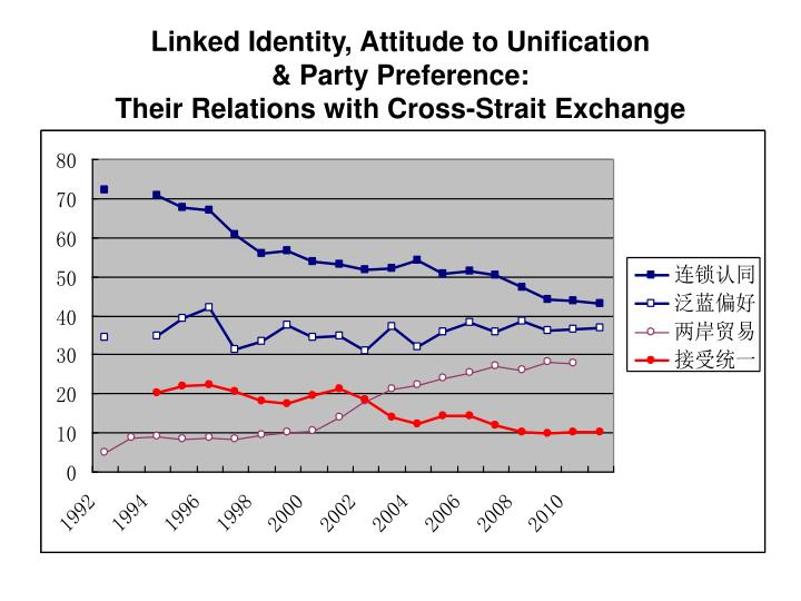 Linked Identity, Attitude to Unification