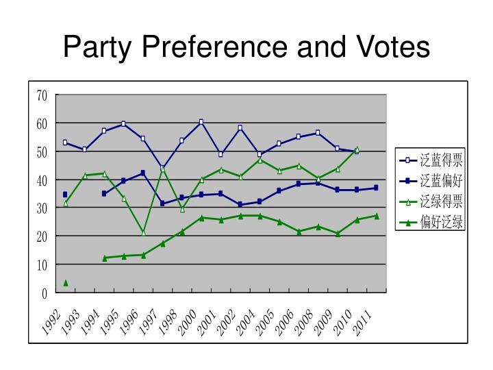 Party Preference and Votes