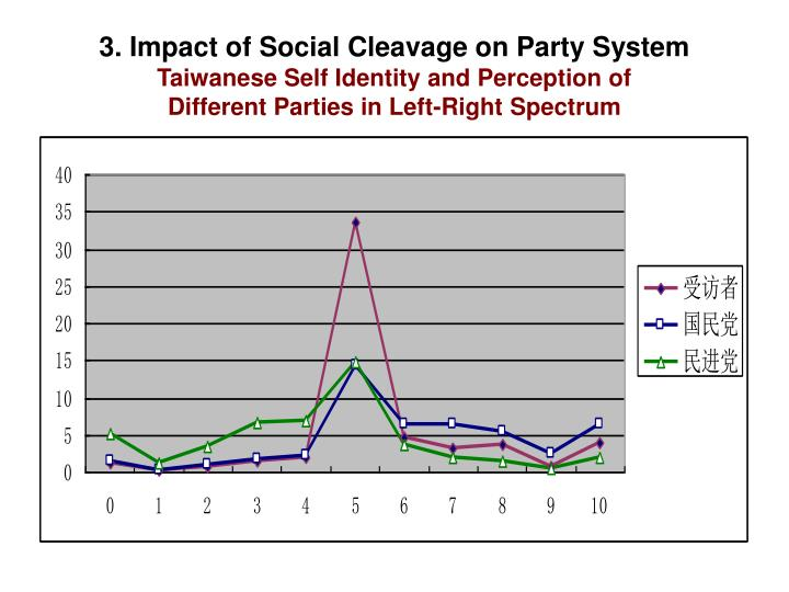 3. Impact of Social Cleavage on Party System