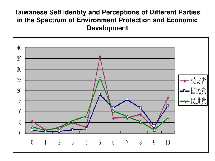Taiwanese Self Identity and Perceptions of Different Parties in the Spectrum of Environment Protection and Economic Development